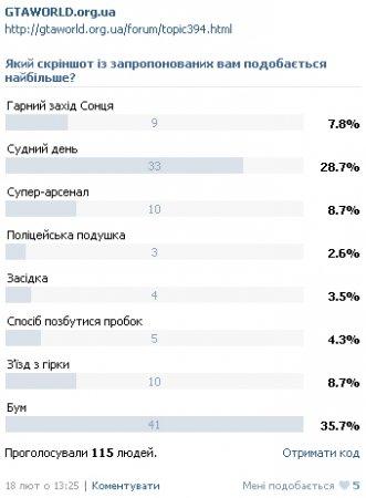 Підсумки другого туру голосування за скріншоти