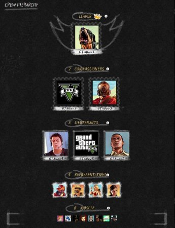 Нова особливість Команд в GTA 5: ієрархія