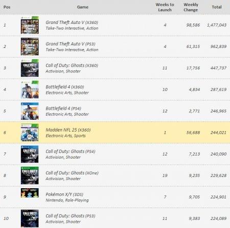 GTA 5 очолила чарт попередніх замовлень на ігри в США