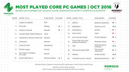 GTA 5 та SA-MP у рейтингу найпопулярніших ігор
