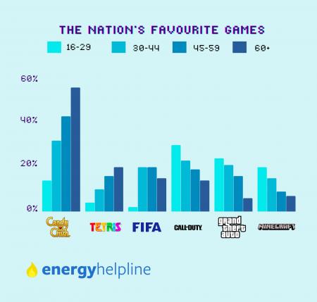 GTA стала однією з найпопулярніших ігор у британців старше 60-ти років